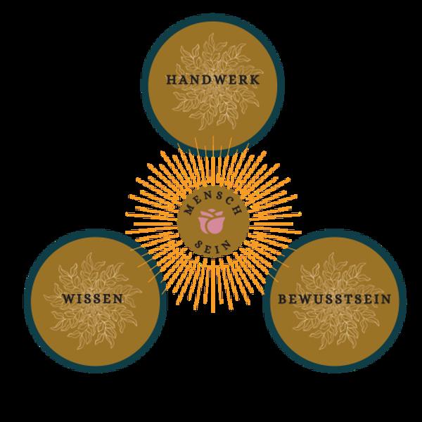 Handwerk, Wissen und Bewusstsein