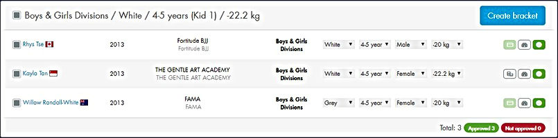 Boys & Girls Divisions  White  4-5 years