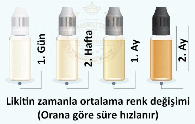 Likitlerin nikotin oranına göre zamanla ortalama renk değişimi