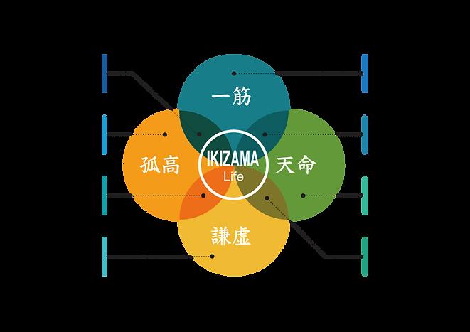 日本語ikizama.png