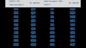 Fairer Wert von EV / EBITDA