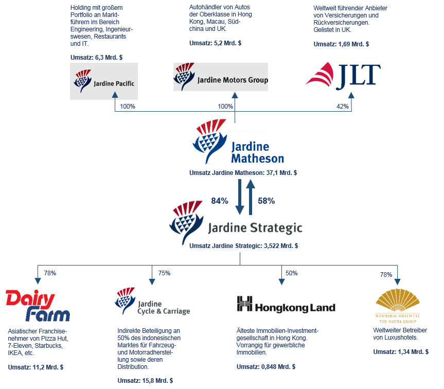 Jardine Matheson And Jardine Strategic: Bewertung Von Überkreuzbeteiligungen (Cross Holdings