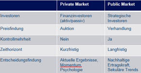 Transaktionsmultiples (Private Market Value)