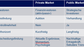 Transaktionsmultiples (Private Market Value)