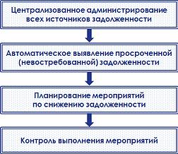 схема задолженности2.png