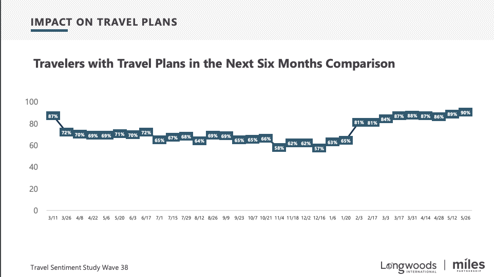 Travel Plans Over Time