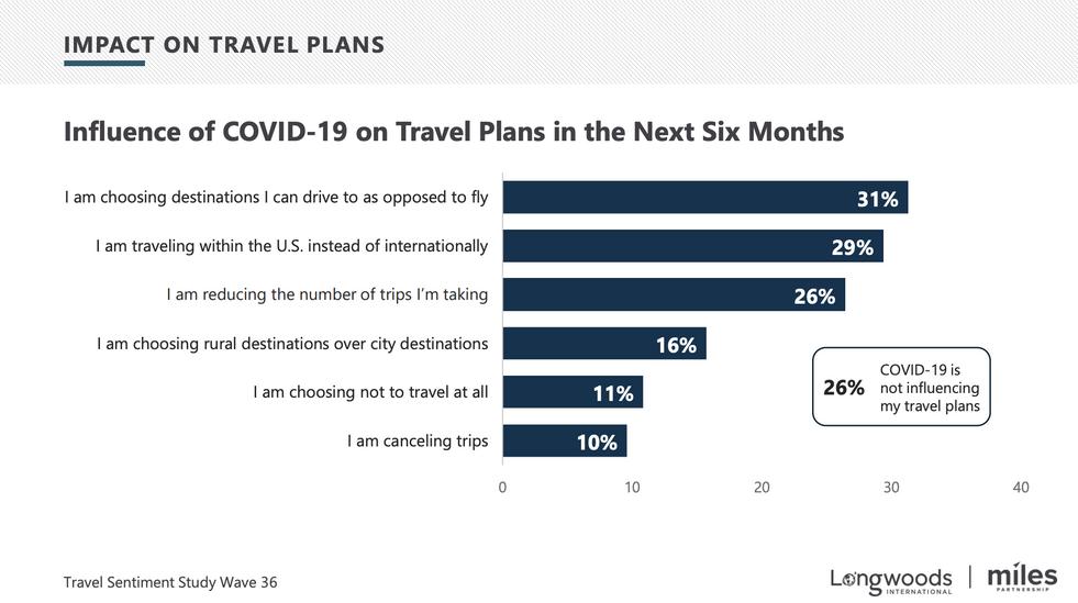 Impact on Travel Plans