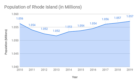 Population of Rhode Island (in Millions)