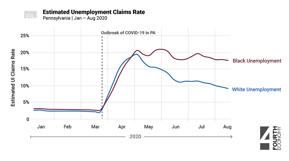 Estimated Unemployment Claims Rate