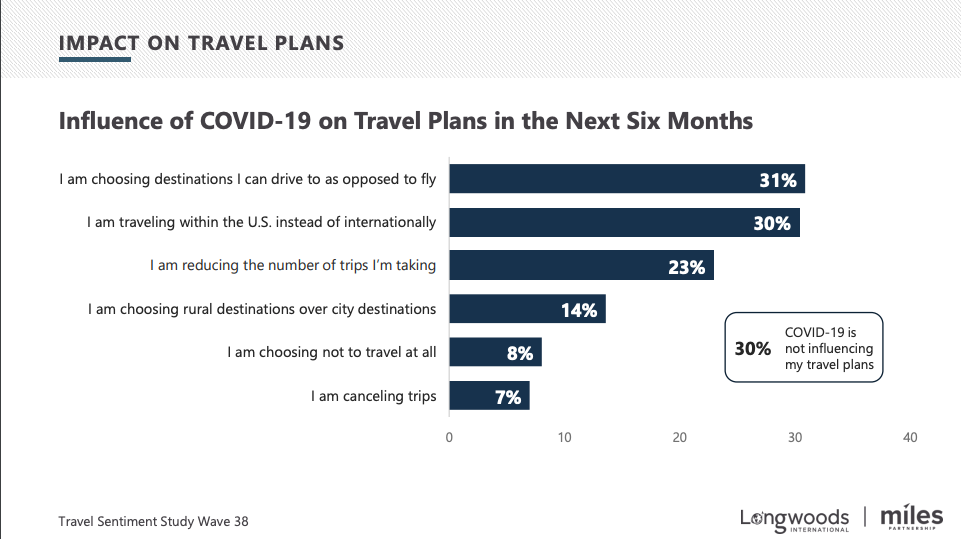 Travel Plans Over 6 Months