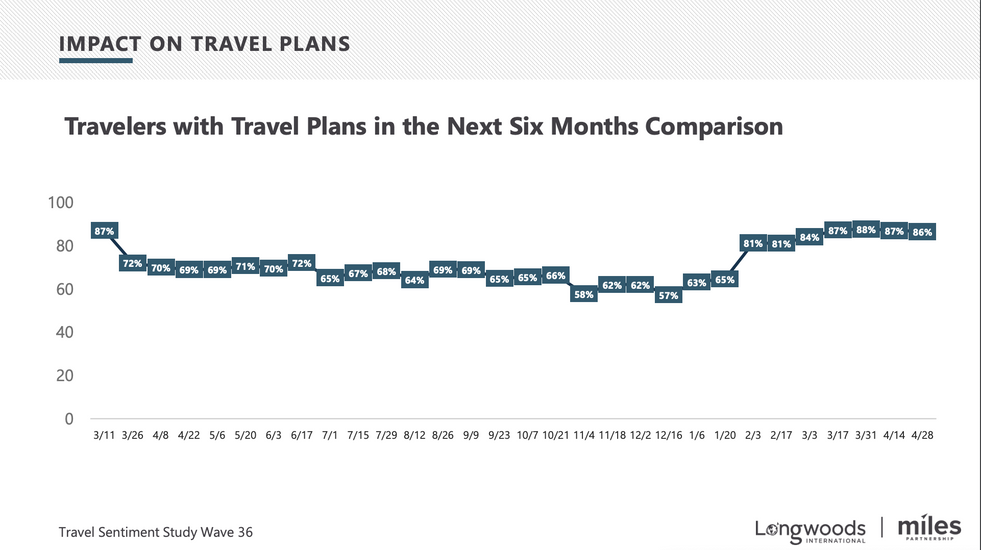 Change in Travel Plans Over Time