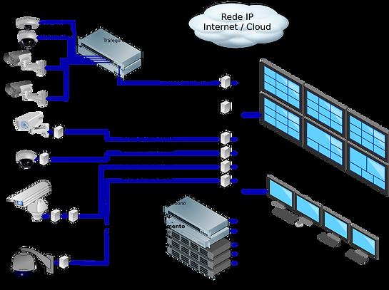 Diagrama_CFTV_Avançado-GuiadoCFTV.png