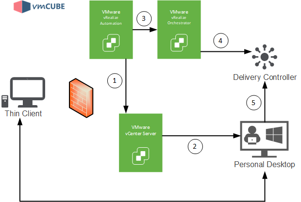 Automating Citrix with VMware vRealize Automation