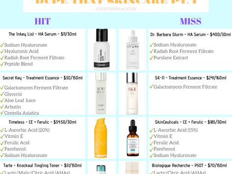 Skincare Dupes: Pt. I