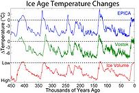 Ice Age Hoxnian Interglacial temp chart