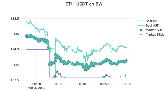 ETHUSD on BW cryptoexchange