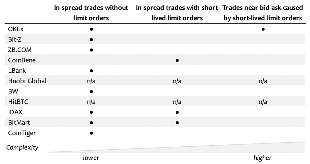 Wash trading detection