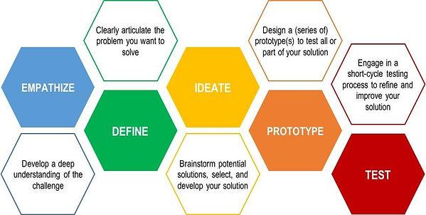 design-thinking_0.jpg
