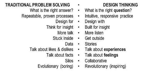design_thinking_process_0.jpg
