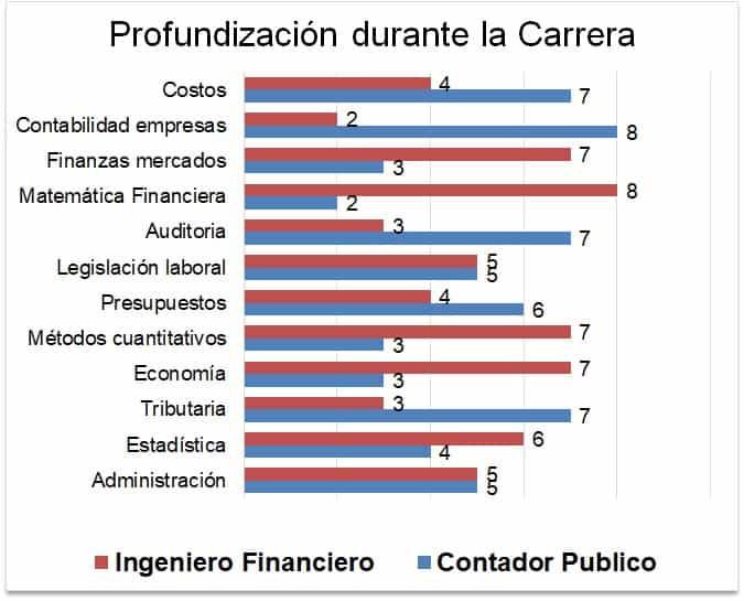 Estudios de profundizacion Ingeniero Financiero y Contador Publico