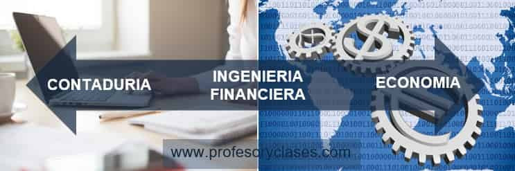 Relación entre la contaduría publica la ingeniería financiera