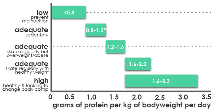 graph-protein-needs.png