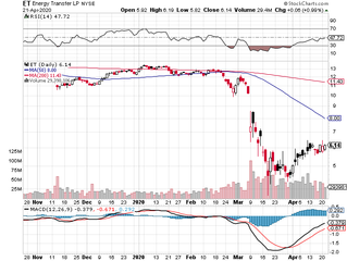 Looking for Laggards 3: Energy Transfer (Insider Buying. Technical Set Up. 20% pre-tax div)