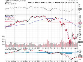 Looking for Laggards (LOL): MGM, FCX, WFC, NOV, USO and others.