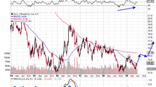 SIlver trade now is good reward to risk: oversold and cheap that could lead to a bottom.
