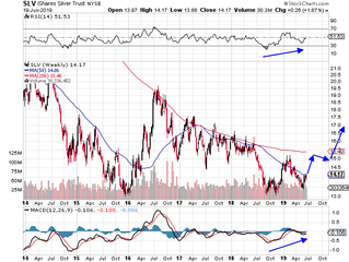 Silver now is a possible bottoming play.