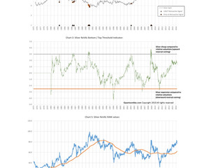QuantZ: Silver Bottom Update - mixed signals