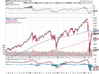 Statistical Resistance around 2920 coming in SPX. Ready some dry powder.