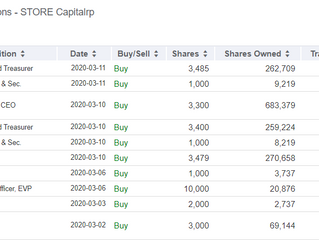 Looking for Laggards 2: STOR (Why not? It's a Warren Buffet stock.)
