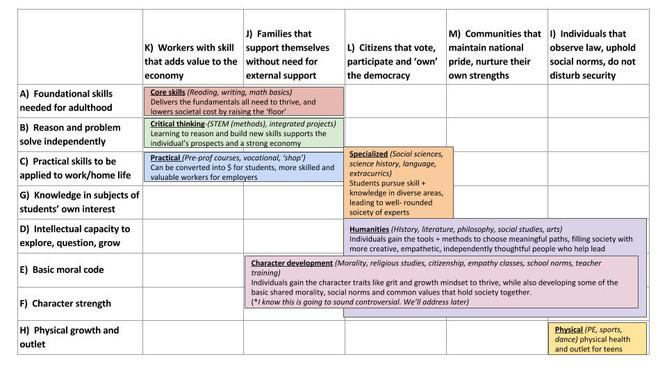 Rethinking education: start with learning goals (2/4)