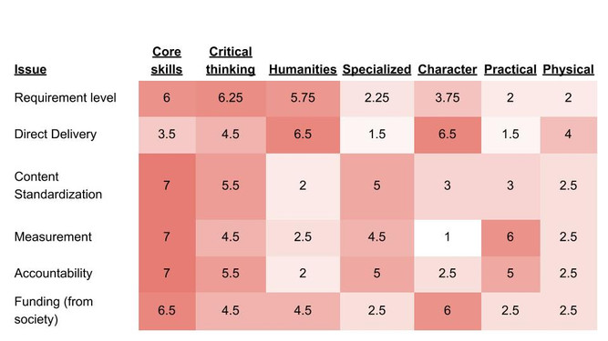 Rethinking Education: issues at the category level (3/4)