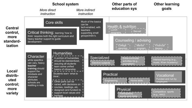 Rethinking Education: an illustrative system (4/4)