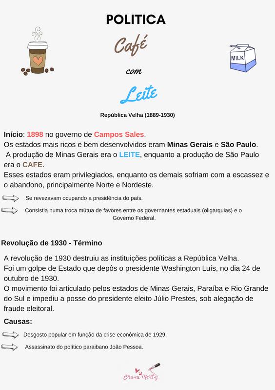 Resumão: Política do Café com Leite | Brasil República