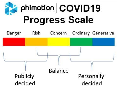 COVID19 Progress Scale - a color-coded bar with sections for Danger / Risk / Concern / Ordinary / Generative