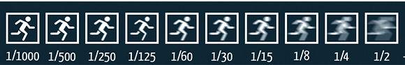 Tabel Sluitertijd