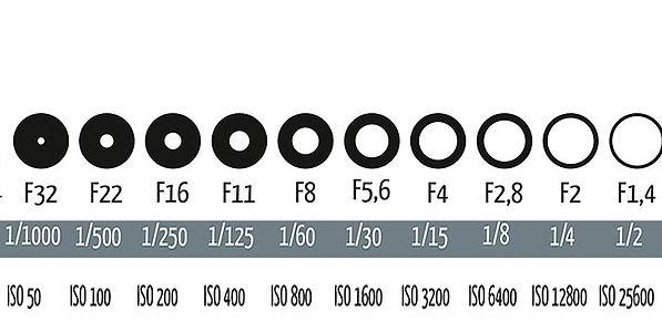 Diafragma / Sluitertijd / ISO waarde - Foto Tips - Nelleke Wallenburg
