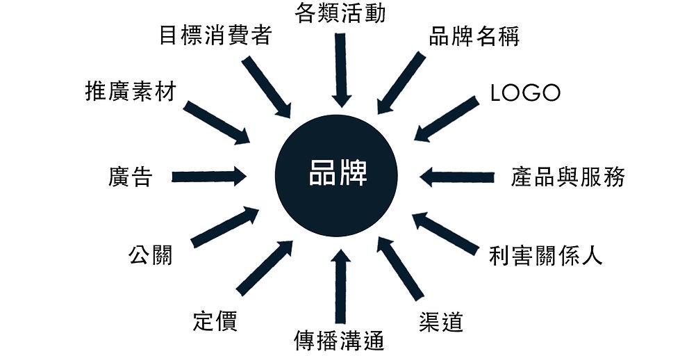 品牌LOGO命名圖.jpg