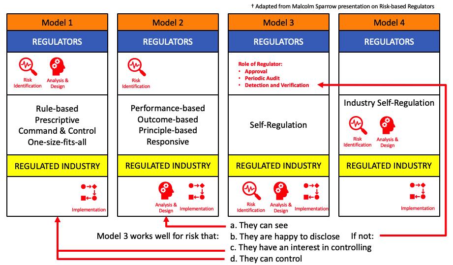 The Regulatory Tsunami