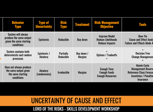 The Uncertainty of Cause and Effect