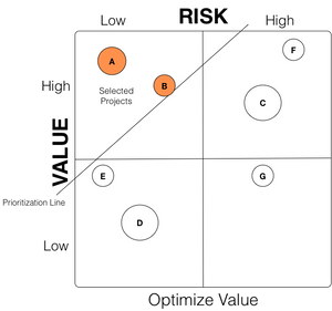 Project Selection by Value