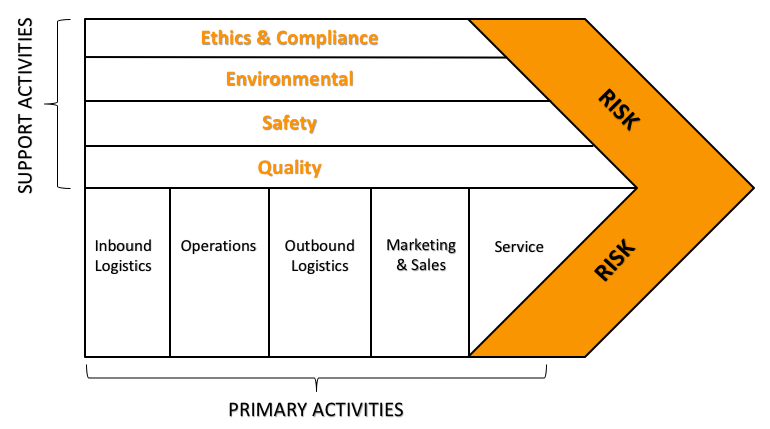 Compliance Capabilities