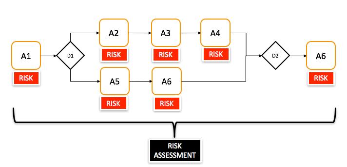 risk assessment based