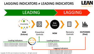 Examples of leading indicators in forex