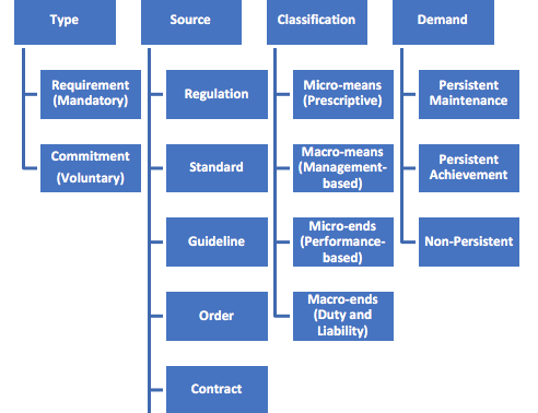 Integrated Regulatory and Compliance Taxonomy