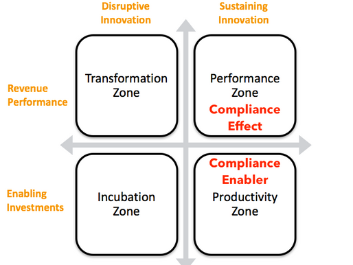 Moving Compliance to the Performance Zone