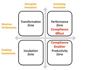 Compliance Zones